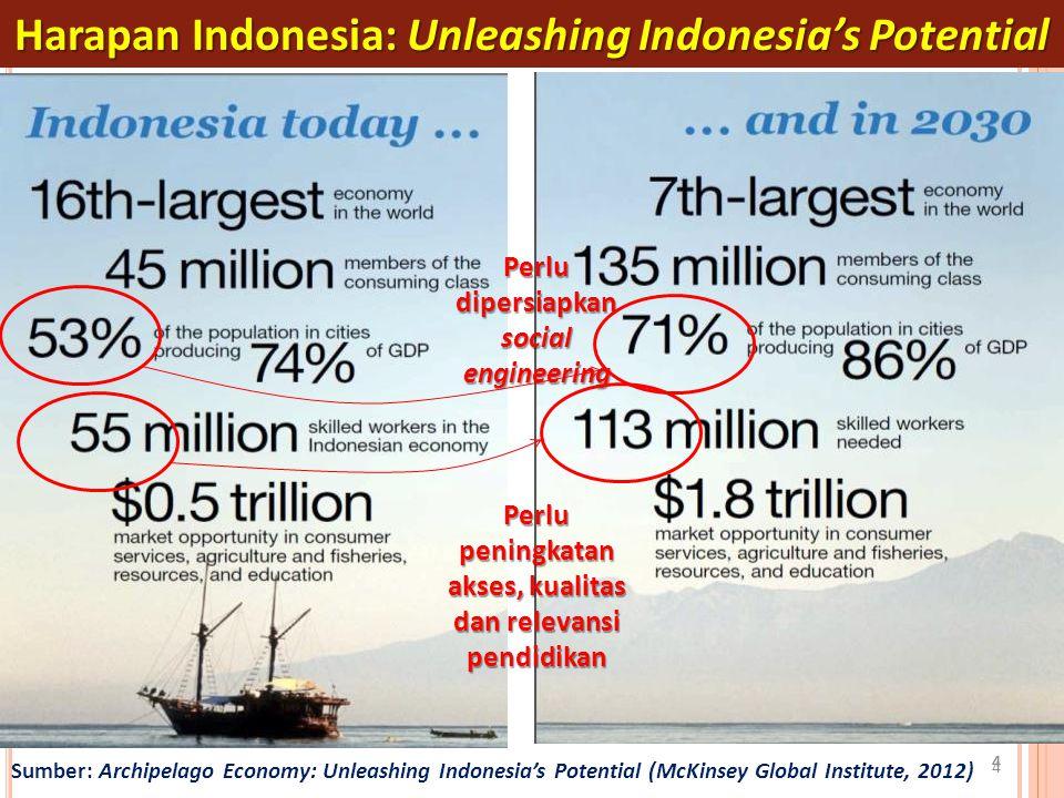 4 444 4 Perlu dipersiapkan social engineering Perlu peningkatan akses, kualitas dan relevansi pendidikan Sumber: Archipelago Economy: Unleashing Indon