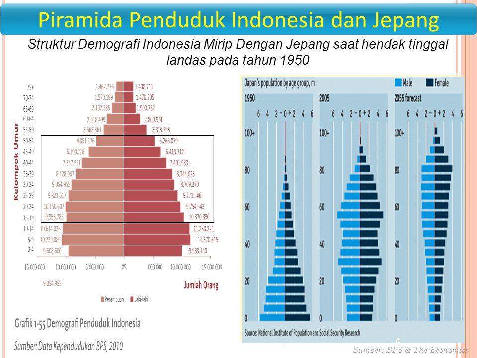 1 Struktur Demografi Indonesia Mirip Dengan Jepang saat hendak tinggal landas pada tahun 1950 Sumber: BPS & The Economist 6 Piramida Penduduk Indonesi