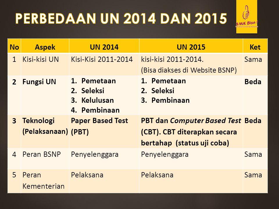 NoAspekUN 2014UN 2015Ket 1 Kisi-kisi UN Kisi-Kisi 2011-2014 kisi-kisi 2011-2014. (Bisa diakses di Website BSNP) Sama 2 Fungsi UN 1.Pemetaan 2.Seleksi
