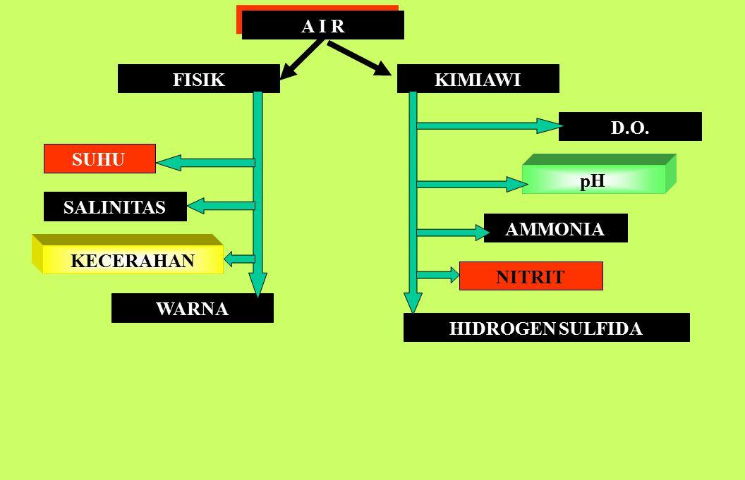 SISTEM TAMBAK 1.Sumberdaya air (tawar dan laut) yang cukup dan berkualitas 2.