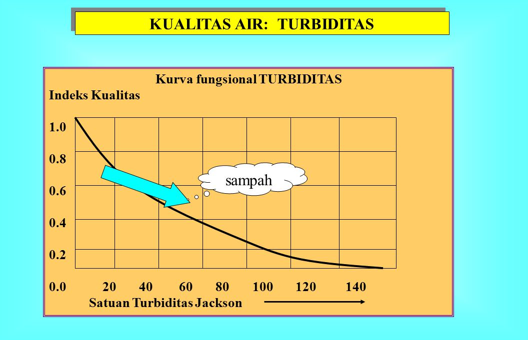 Kurva fungsional Kadar P-anorganik Indeks Kualitas 1.0 0.8 0.6 0.4 0.2 0.0 0.02 0.04 0.06 0.08 0.10 ppm P KUALITAS AIR: FOSFAT- ANORGANIK sampah