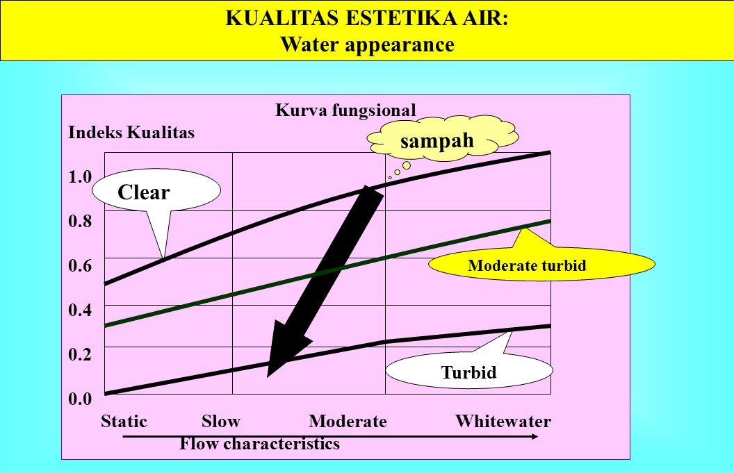 Kurva fungsional Indeks Kualitas 1.0 0.8 0.6 0.4 0.2 0.0 None Light Moderate Heavy Floating material KUALITAS AIR: ODOR & FLOATING MATERIAL KUALITAS AIR: ODOR & FLOATING MATERIAL sampah Lacking odor Noticeable Disagreeable