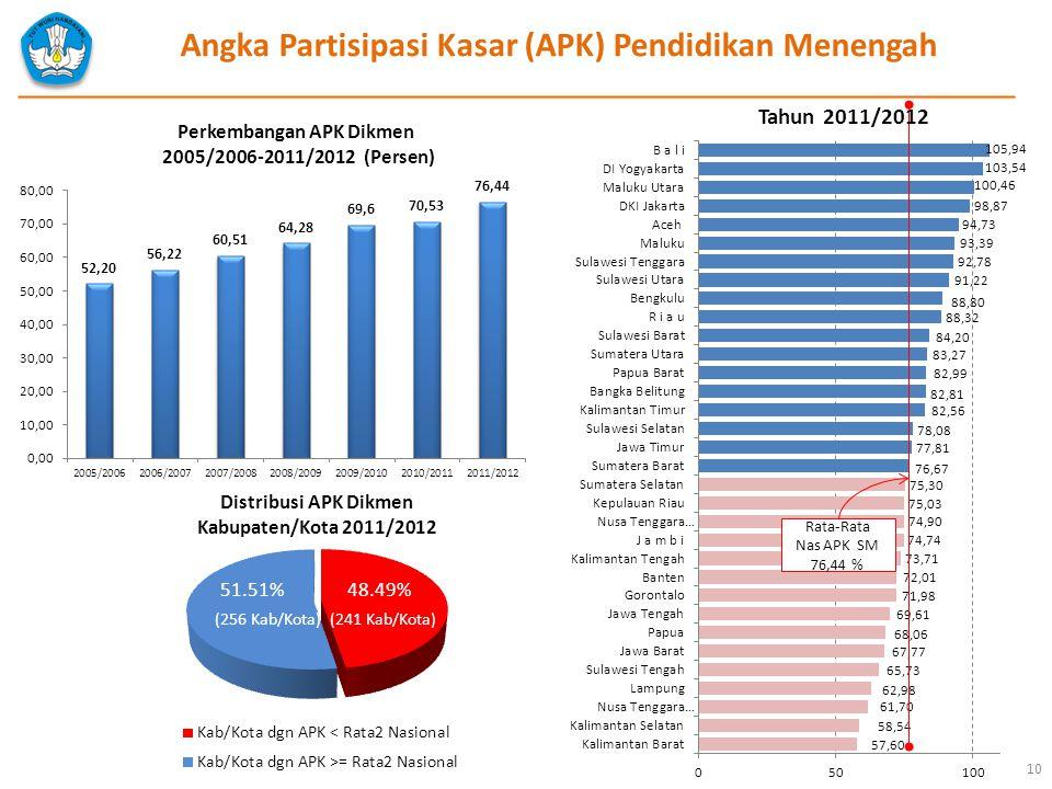 Angka Partisipasi Kasar (APK) Pendidikan Menengah Rata-Rata Nas APK SM 76,44 % Tahun 2011/2012 Perkembangan APK Dikmen 2005/2006-2011/2012 (Persen) Di