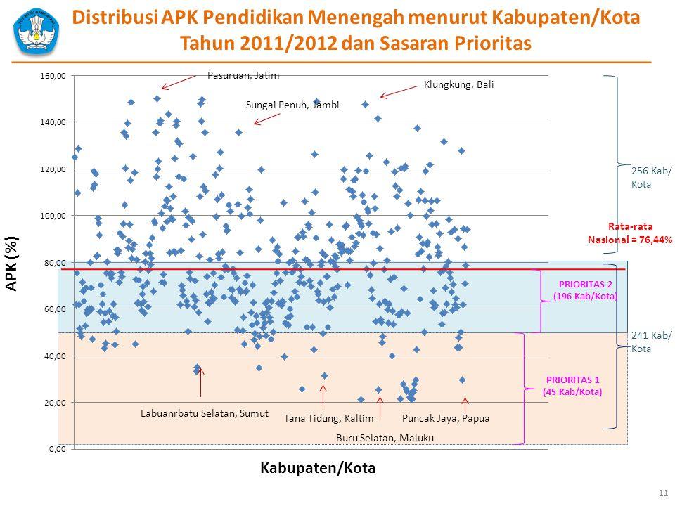 Kabupaten/Kota APK (%) Pasuruan, Jatim Sungai Penuh, Jambi Distribusi APK Pendidikan Menengah menurut Kabupaten/Kota Tahun 2011/2012 dan Sasaran Prior