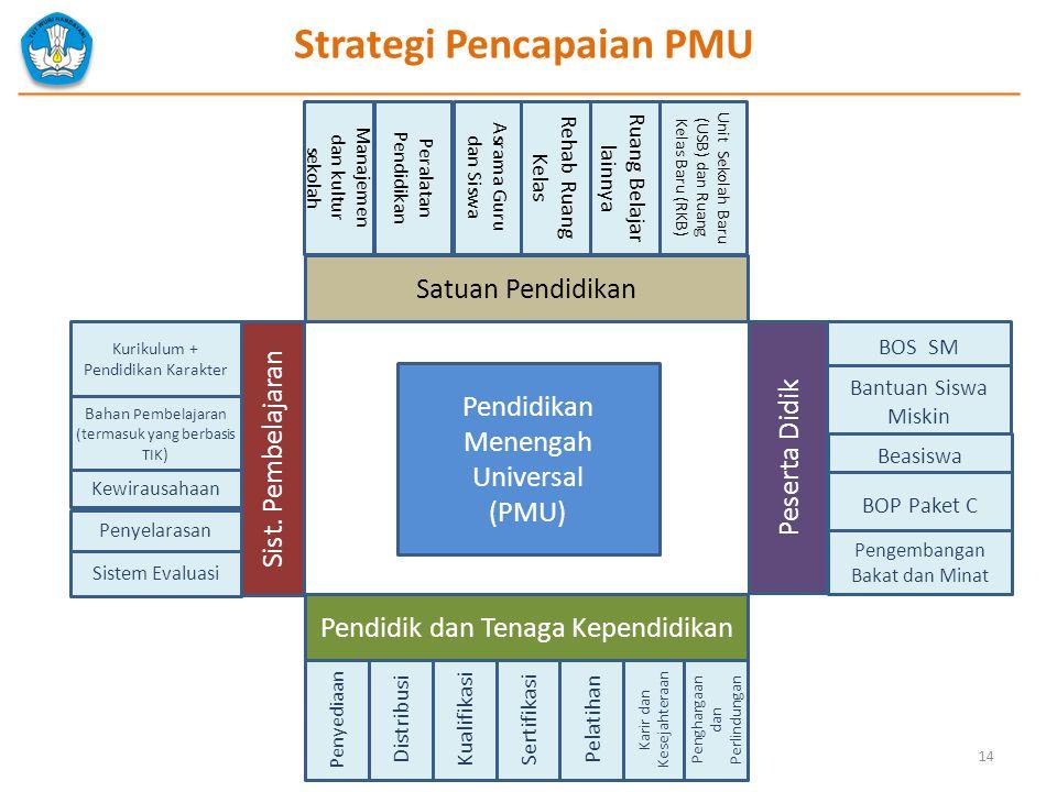14 Pendidikan Menengah Universal (PMU) Pendidik dan Tenaga Kependidikan Peserta Didik BOS SM Penyediaan Distribusi Kualifikasi Sertifikasi Pelatihan K