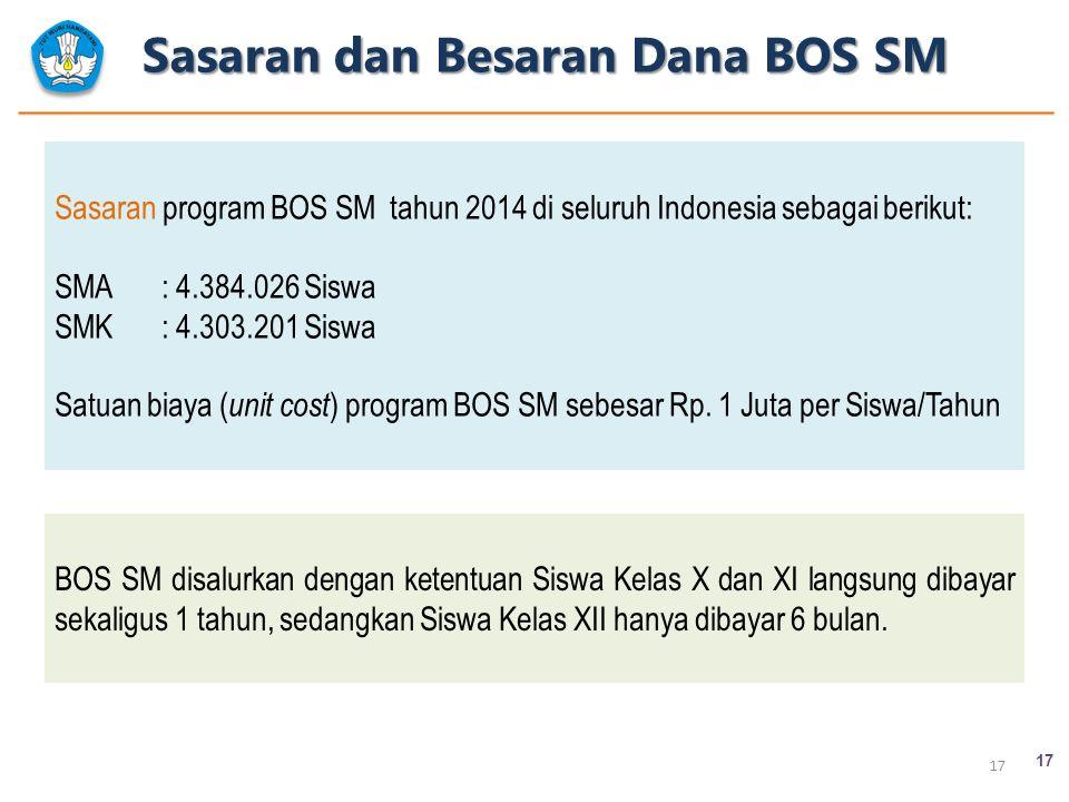 Sasaran dan Besaran Dana BOS SM 17 Sasaran program BOS SM tahun 2014 di seluruh Indonesia sebagai berikut: SMA : 4.384.026 Siswa SMK: 4.303.201 Siswa
