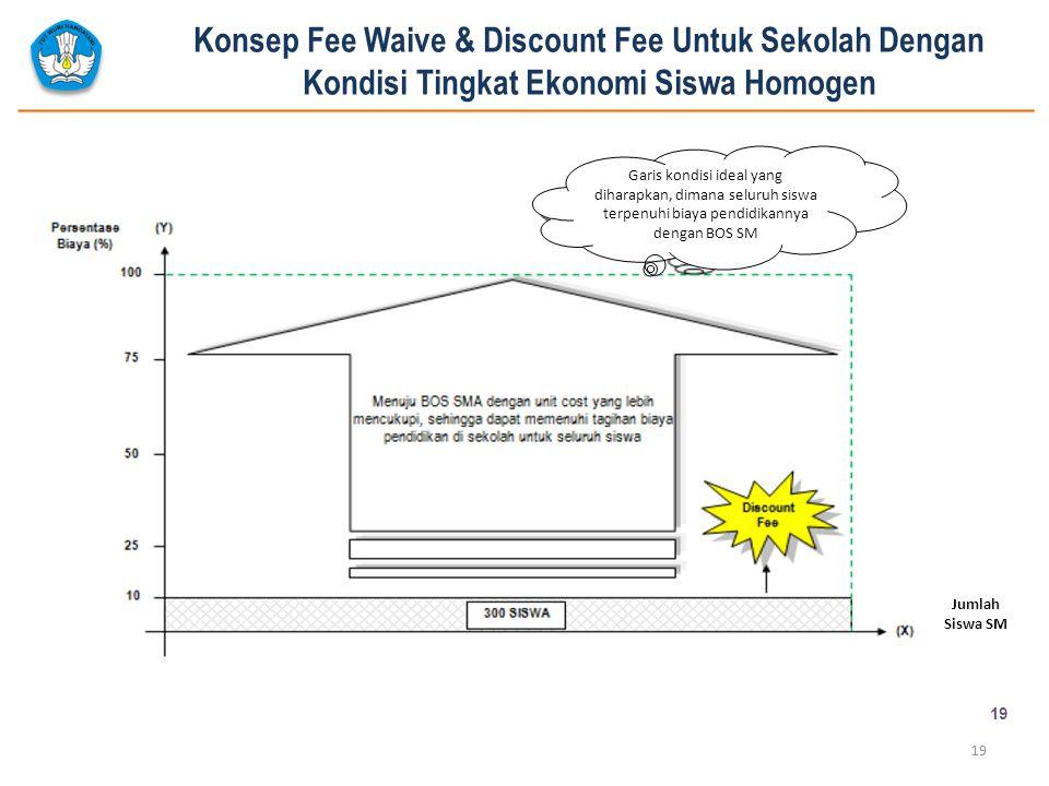 Konsep Fee Waive & Discount Fee Untuk Sekolah Dengan Kondisi Tingkat Ekonomi Siswa Homogen 19 Menuju Bos SM dengan unit cost yang lebih mencukupi, seh