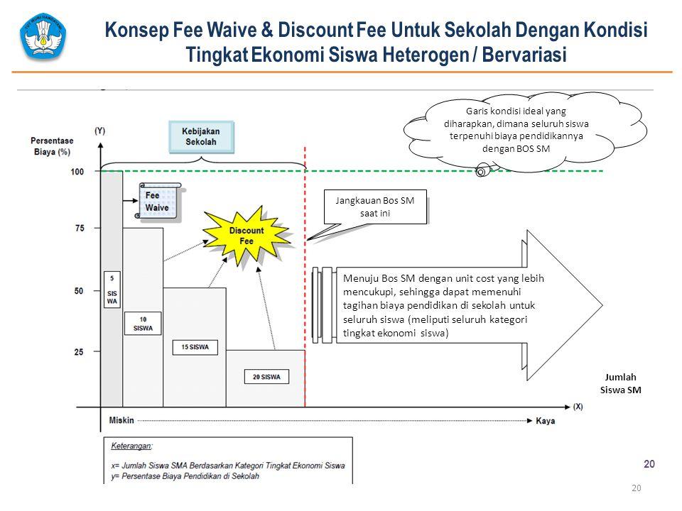 Konsep Fee Waive & Discount Fee Untuk Sekolah Dengan Kondisi Tingkat Ekonomi Siswa Heterogen / Bervariasi 20 Jangkauan Bos SM saat ini Menuju Bos SM d