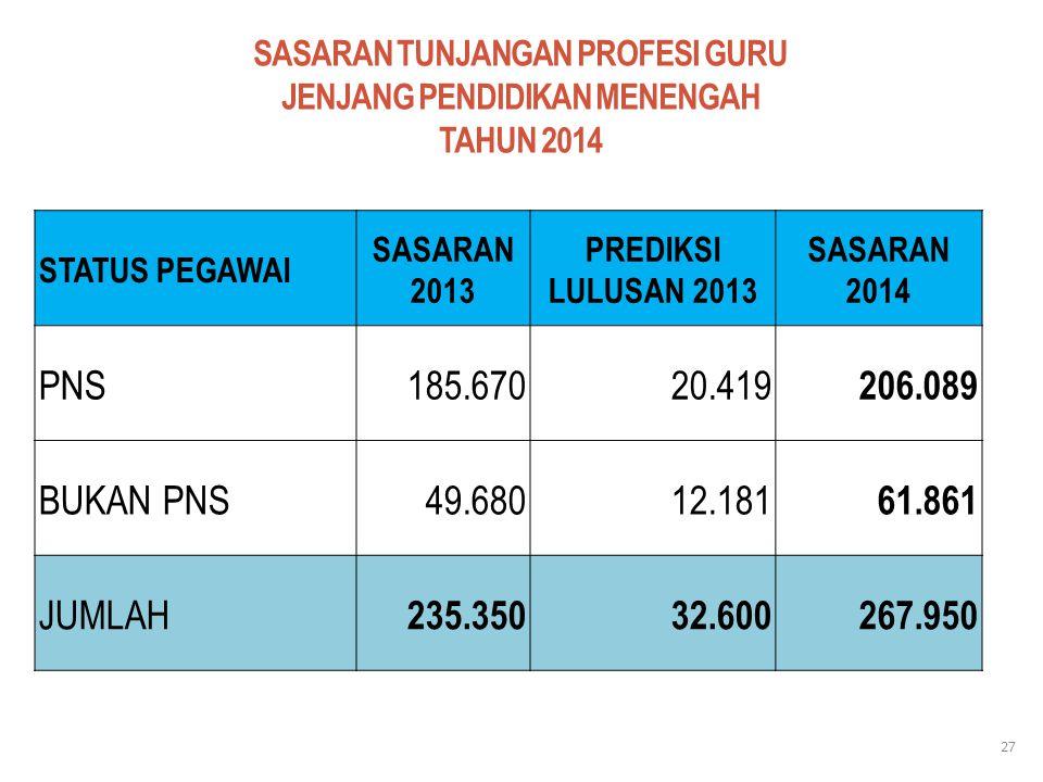 SASARAN TUNJANGAN PROFESI GURU JENJANG PENDIDIKAN MENENGAH TAHUN 2014 STATUS PEGAWAI SASARAN 2013 PREDIKSI LULUSAN 2013 SASARAN 2014 PNS185.67020.419