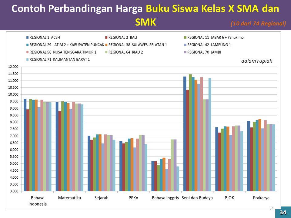 Contoh Perbandingan Harga Buku Siswa Kelas X SMA dan SMK 34 dalam rupiah (10 dari 74 Regional) 34