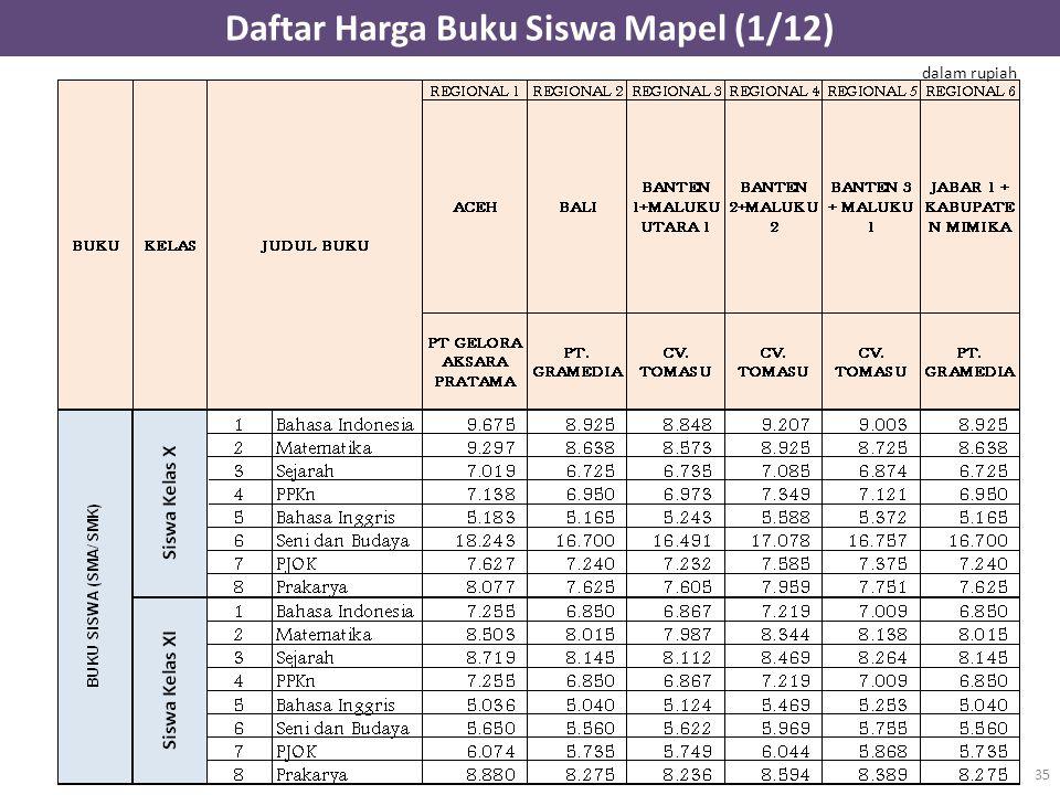 Daftar Harga Buku Siswa Mapel (1/12) 35 dalam rupiah