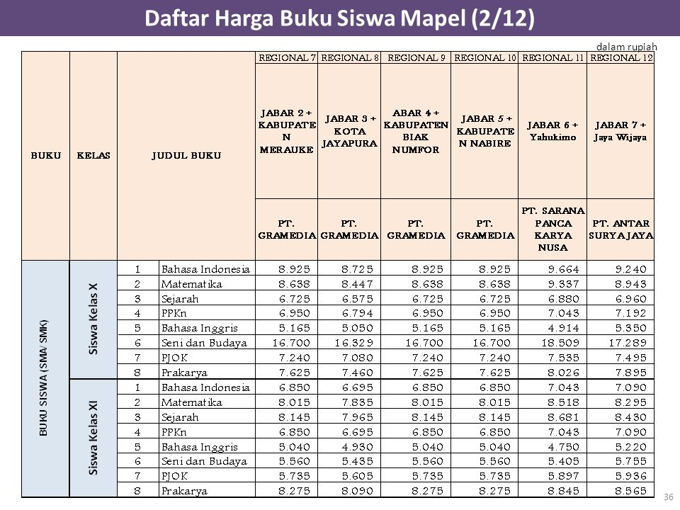 Daftar Harga Buku Siswa Mapel (2/12) 36 dalam rupiah