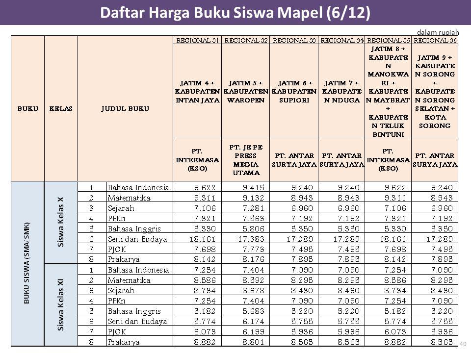 Daftar Harga Buku Siswa Mapel (6/12) 40 dalam rupiah