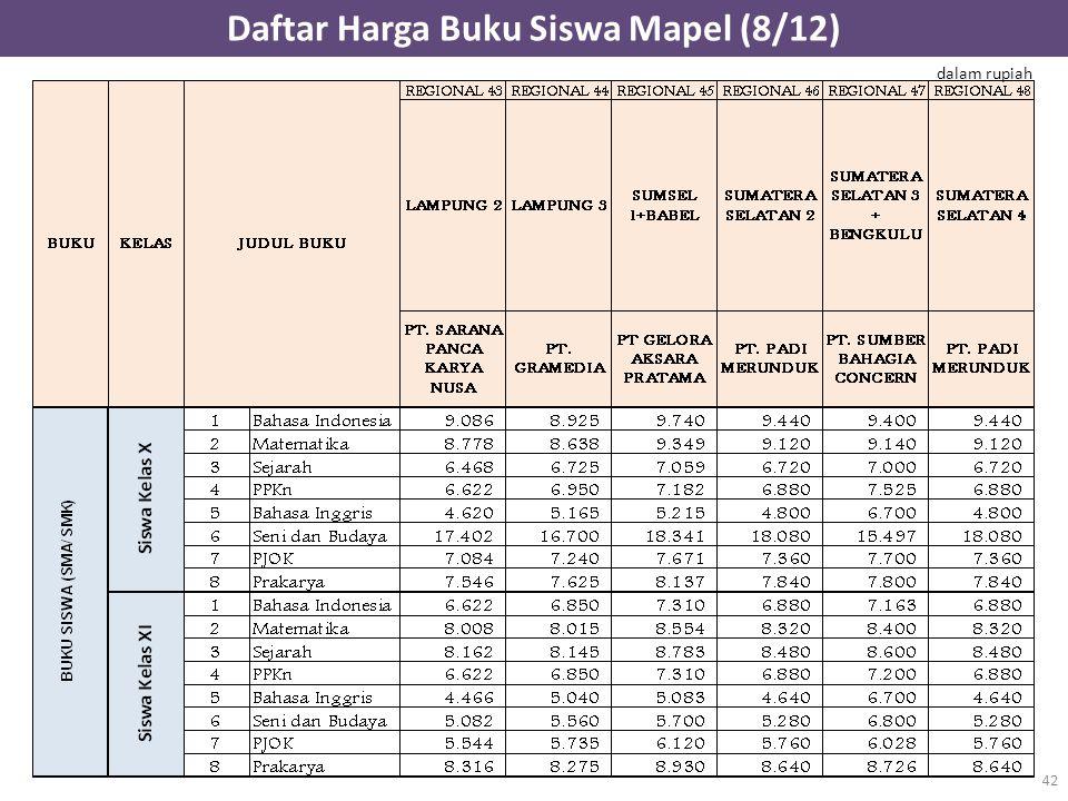 Daftar Harga Buku Siswa Mapel (8/12) 42 dalam rupiah