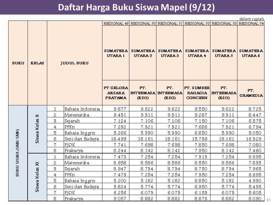 Daftar Harga Buku Siswa Mapel (9/12) 43 dalam rupiah
