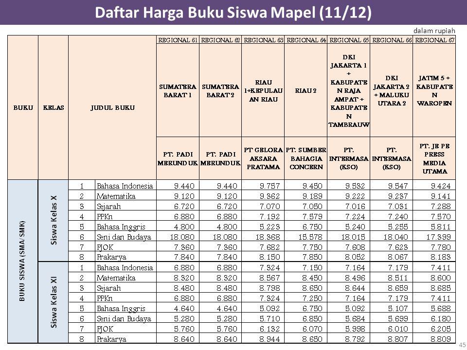 Daftar Harga Buku Siswa Mapel (11/12) 45 dalam rupiah