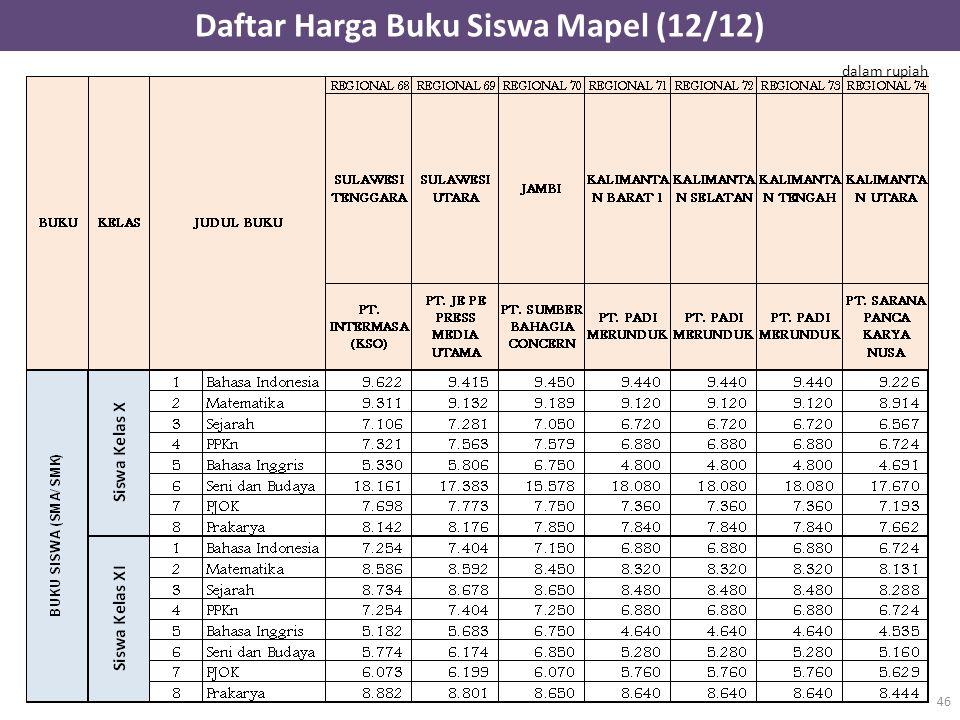 Daftar Harga Buku Siswa Mapel (12/12) 46 dalam rupiah