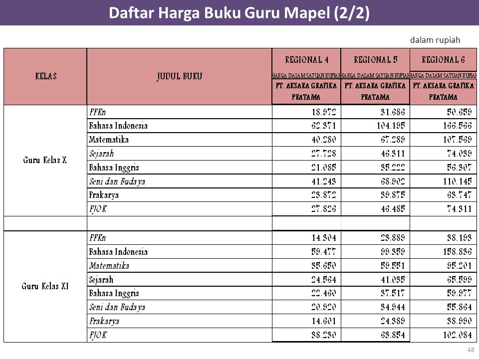 Daftar Harga Buku Guru Mapel (2/2) 48 dalam rupiah