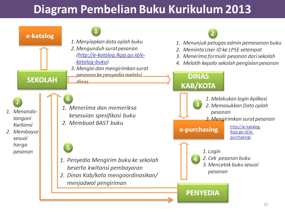 Diagram Pembelian Buku Kurikulum 2013 SEKOLAH DINAS KAB/KOTA PENYEDIA 1.Menerima dan memeriksa kesesuian spesifikasi buku 2.Membuat BAST buku 1.Menunj