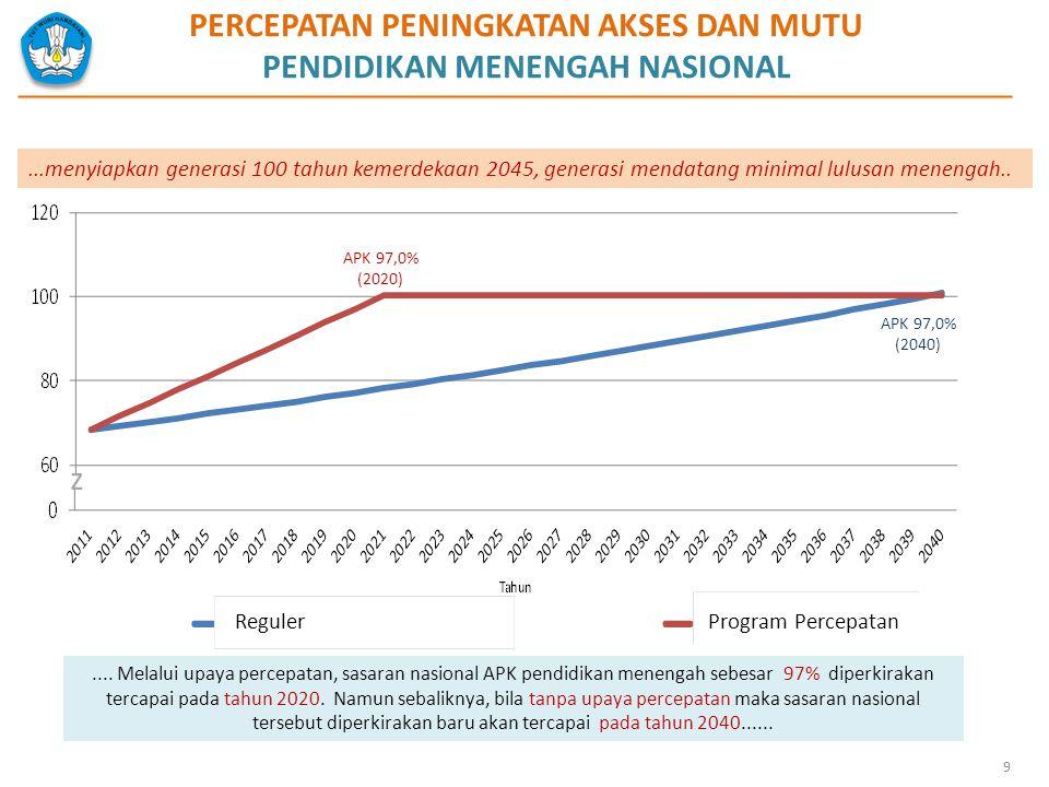 9 PERCEPATAN PENINGKATAN AKSES DAN MUTU PENDIDIKAN MENENGAH NASIONAL z APK 97,0% (2020) APK 97,0% (2040) Program PercepatanReguler...menyiapkan genera