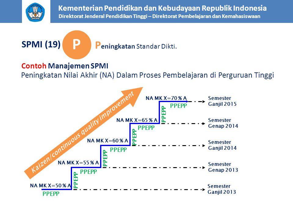 Contoh Manajemen SPMI PPEPP PPEPP PPEPP PPEPP Kaizen/continuous quality improvement Peningkatan Nilai Akhir (NA) Dalam Proses Pembelajaran di Pergurua