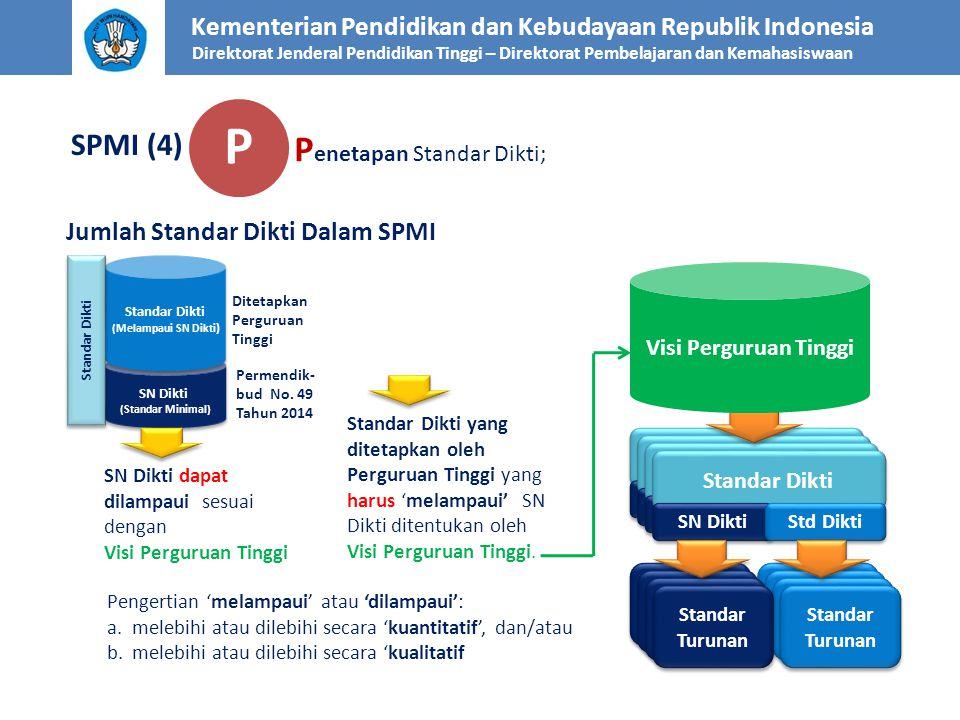 SN Dikti Standar Turunan Kementerian Pendidikan dan Kebudayaan Republik Indonesia Direktorat Jenderal Pendidikan Tinggi – Direktorat Pembelajaran dan