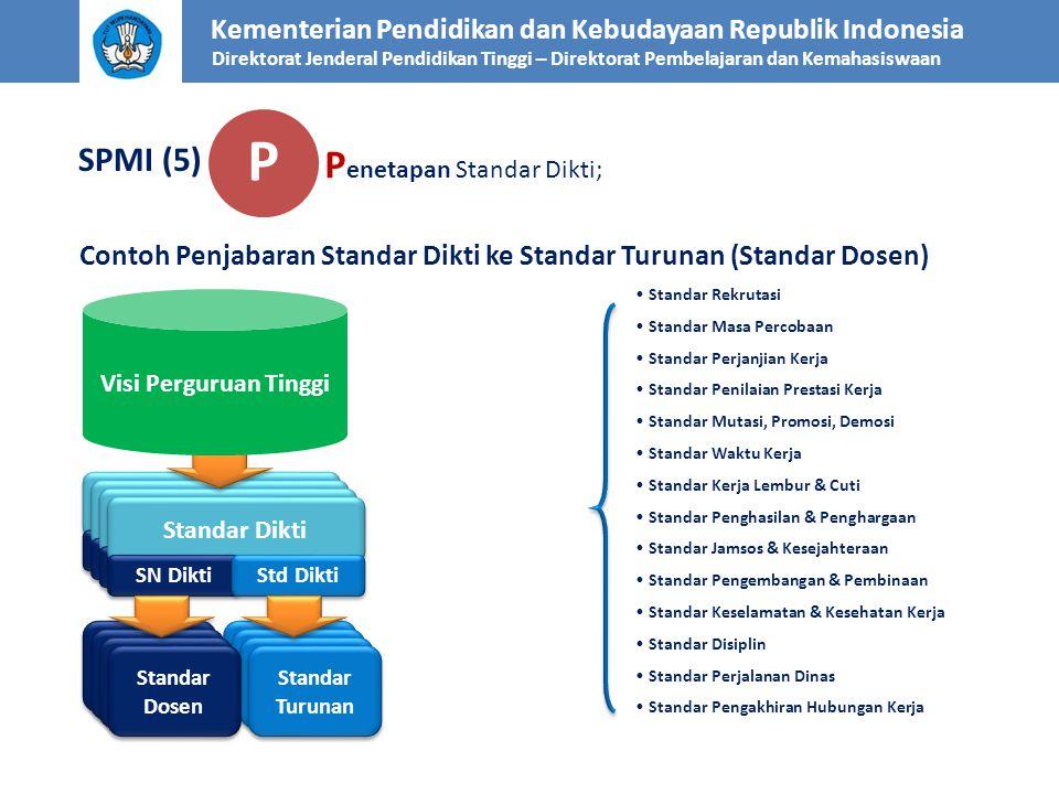 Kementerian Pendidikan dan Kebudayaan Republik Indonesia Direktorat Jenderal Pendidikan Tinggi – Direktorat Pembelajaran dan Kemahasiswaan SPMI (5) Co