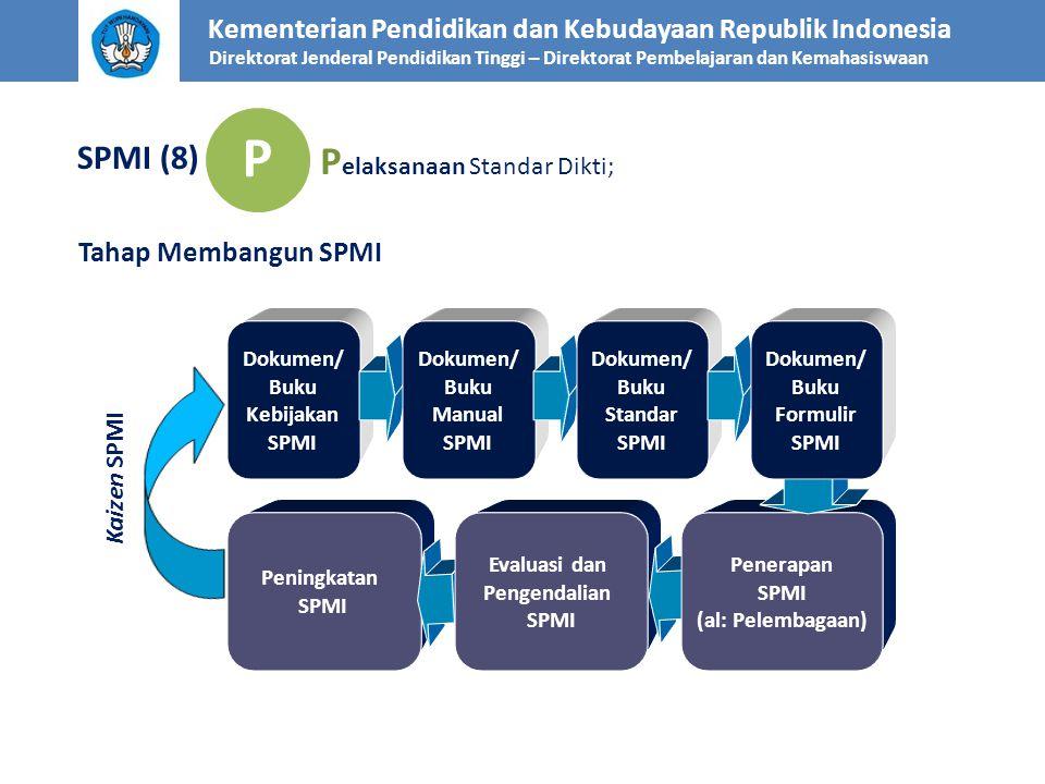 Kementerian Pendidikan dan Kebudayaan Republik Indonesia Direktorat Jenderal Pendidikan Tinggi – Direktorat Pembelajaran dan Kemahasiswaan SPMI (9) P P elaksanaan Standar Dikti; Garis Besar Isi Dokumen/Buku Kebijakan SPMI 1.Visi, Misi, Tujuan Perguruan Tinggi 2.Latar Belakang Perguruan Tinggi menjalankan SPMI.