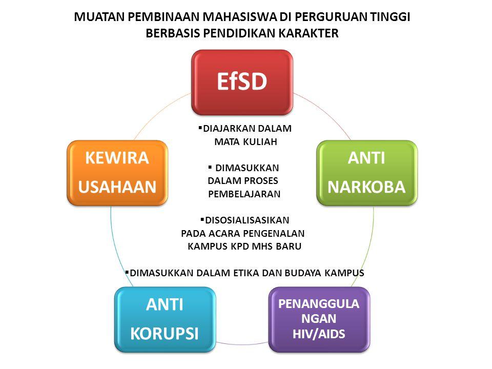 MUATAN PEMBINAAN MAHASISWA DI PERGURUAN TINGGI BERBASIS PENDIDIKAN KARAKTER EfSD ANTI NARKOBA PENANGGULA NGAN HIV/AIDS ANTI KORUPSI KEWIRA USAHAAN  DIAJARKAN DALAM MATA KULIAH  DIMASUKKAN DALAM PROSES PEMBELAJARAN  DISOSIALISASIKAN PADA ACARA PENGENALAN KAMPUS KPD MHS BARU  DIMASUKKAN DALAM ETIKA DAN BUDAYA KAMPUS
