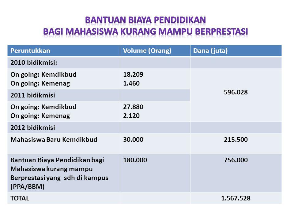 PeruntukkanVolume (Orang)Dana (juta) 2010 bidikmisi: On going: Kemdikbud On going: Kemenag 18.209 1.460 596.028 2011 bidikmisi On going: Kemdikbud On going: Kemenag 27.880 2.120 2012 bidikmisi Mahasiswa Baru Kemdikbud30.000215.500 Bantuan Biaya Pendidikan bagi Mahasiswa kurang mampu Berprestasi yang sdh di kampus (PPA/BBM) 180.000756.000 TOTAL1.567.528