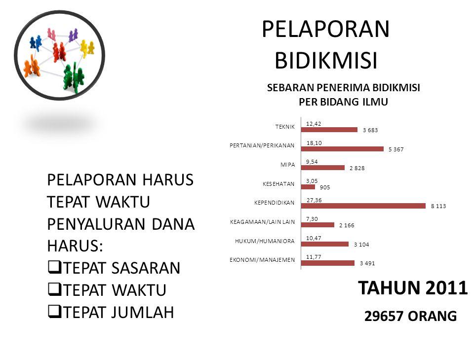 PELAPORAN BIDIKMISI 29657 ORANG PELAPORAN HARUS TEPAT WAKTU PENYALURAN DANA HARUS:  TEPAT SASARAN  TEPAT WAKTU  TEPAT JUMLAH TAHUN 2011