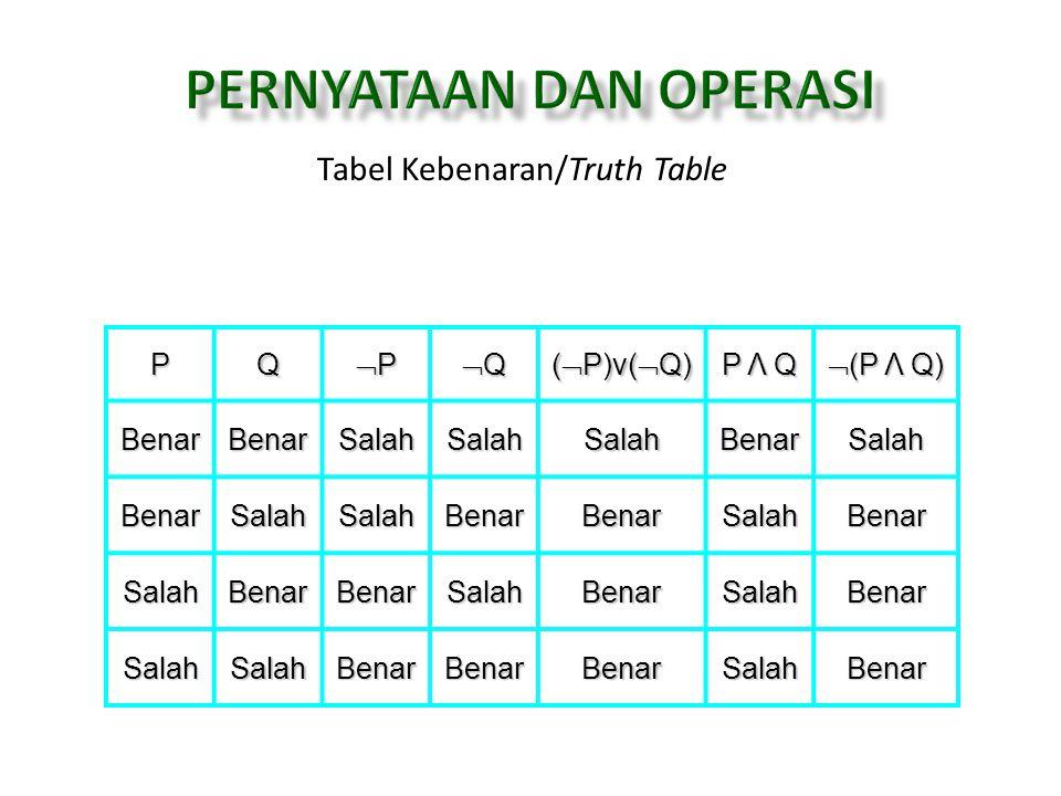 Tabel Kebenaran/Truth TablePQ PPPP QQQQ (  P)v(  Q) P Λ Q  (P Λ Q) BenarBenarSalahSalahSalahBenarSalah BenarSalahSalahBenarBenarSalahBenar