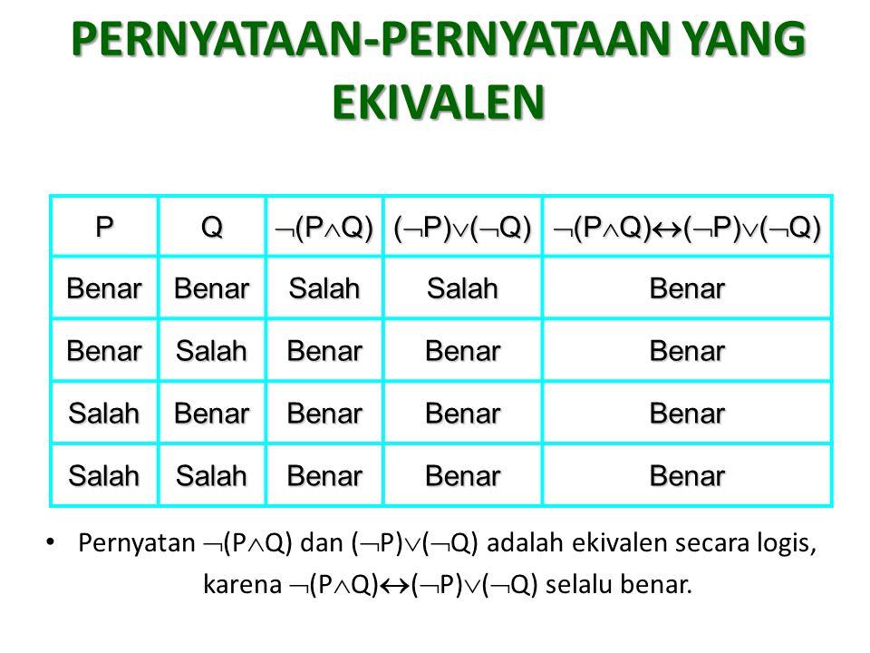 PERNYATAAN-PERNYATAAN YANG EKIVALEN Pernyatan  (P  Q) dan (  P)  (  Q) adalah ekivalen secara logis, karena  (P  Q)  (  P)  (  Q) selalu be