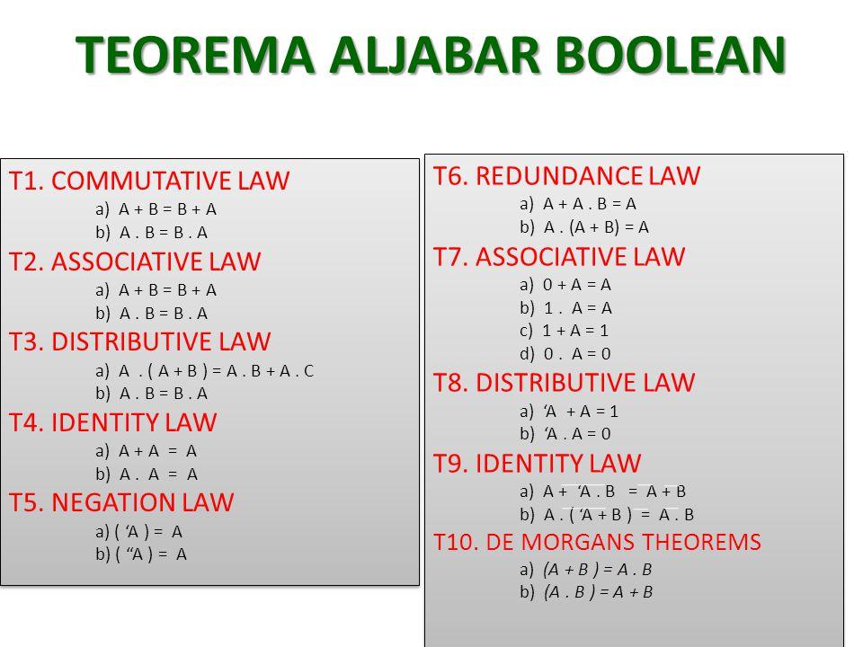 TEOREMA ALJABAR BOOLEAN T1. COMMUTATIVE LAW a) A + B = B + A b) A. B = B. A T2. ASSOCIATIVE LAW a) A + B = B + A b) A. B = B. A T3. DISTRIBUTIVE LAW a