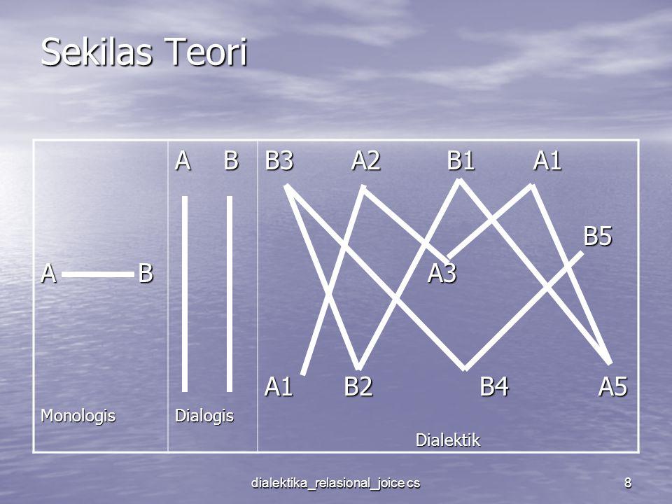 dialektika_relasional_joice cs8 Sekilas Teori A B Monologis Dialogis B3 A2 B1 A1 B5 B5 A3 A3 A1 B2 B4 A5 Dialektik