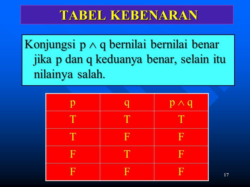 17 TABEL KEBENARAN TABEL KEBENARAN Konjungsi p  q bernilai bernilai benar jika p dan q keduanya benar, selain itu nilainya salah. pq p  q TTT TFF FT
