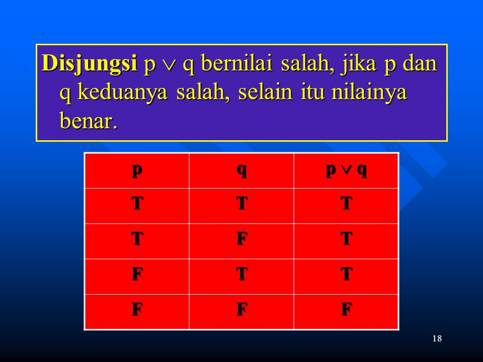 18 Disjungsi p  q bernilai salah, jika p dan q keduanya salah, selain itu nilainya benar. pq p  q TTT TFT FTT FFF