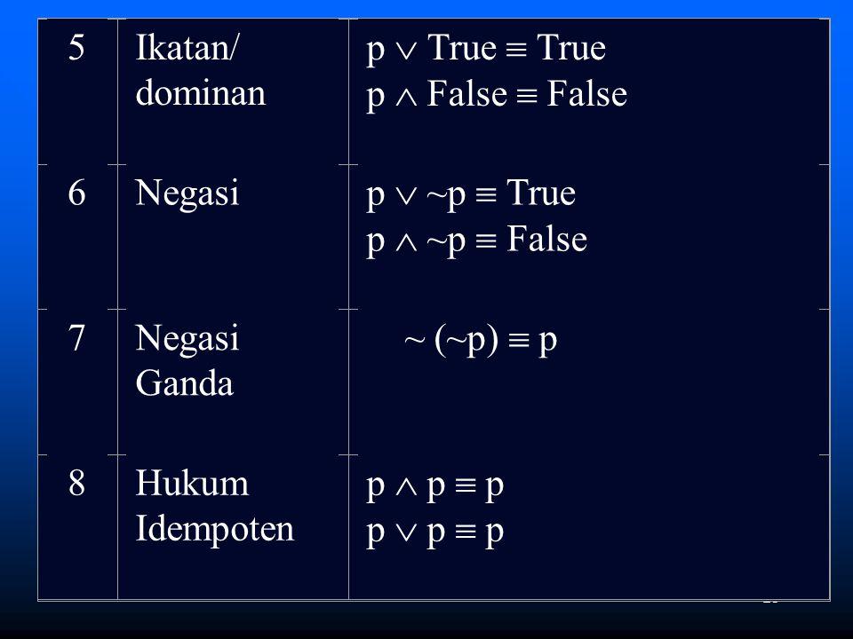 23 5Ikatan/ dominan p  True  True p  False  False 6Negasi p  ~p  True p  ~p  False 7Negasi Ganda ~ (~p)  p 8Hukum Idempoten p  p  p p  p 