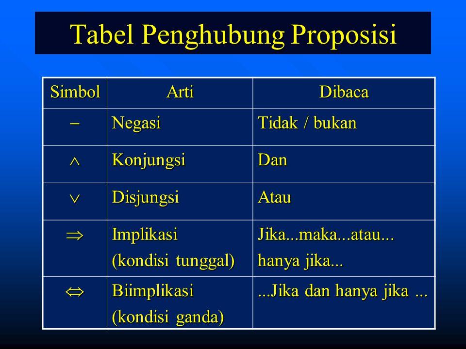 9 Tabel Penghubung Proposisi SimbolArtiDibaca Negasi Tidak / bukan KonjungsiDan DisjungsiAtau Implikasi (kondisi tunggal) Jika...maka...atau... ha