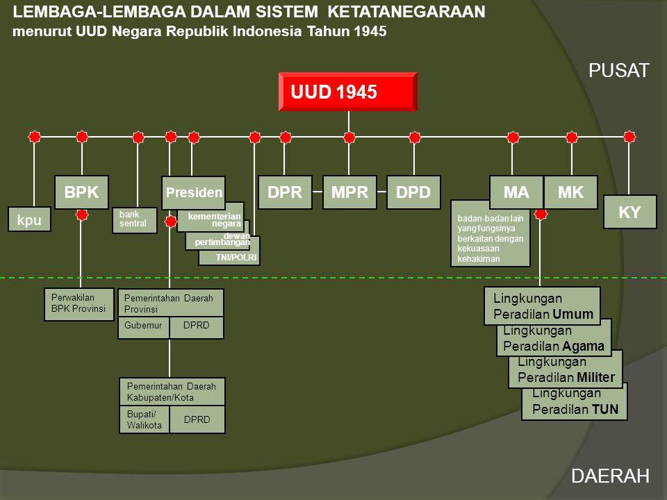  Indonesia juga berada pada posisi yang sangat rentan terhadap dampak perubahan iklim.