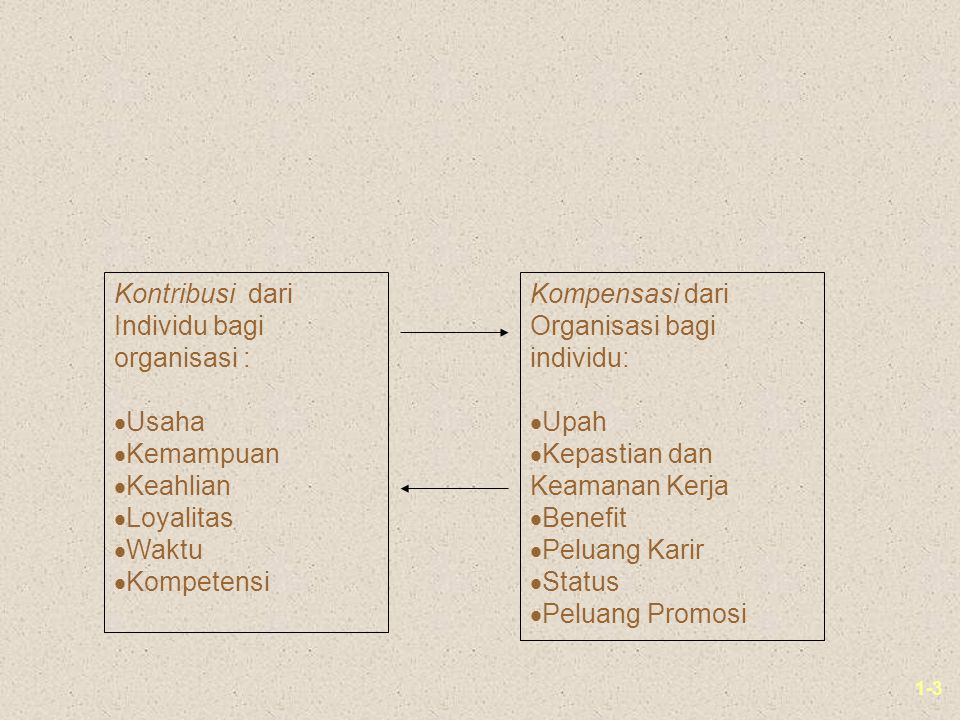 1-3 Kontribusi dari Individu bagi organisasi :  Usaha  Kemampuan  Keahlian  Loyalitas  Waktu  Kompetensi Kompensasi dari Organisasi bagi individu:  Upah  Kepastian dan Keamanan Kerja  Benefit  Peluang Karir  Status  Peluang Promosi