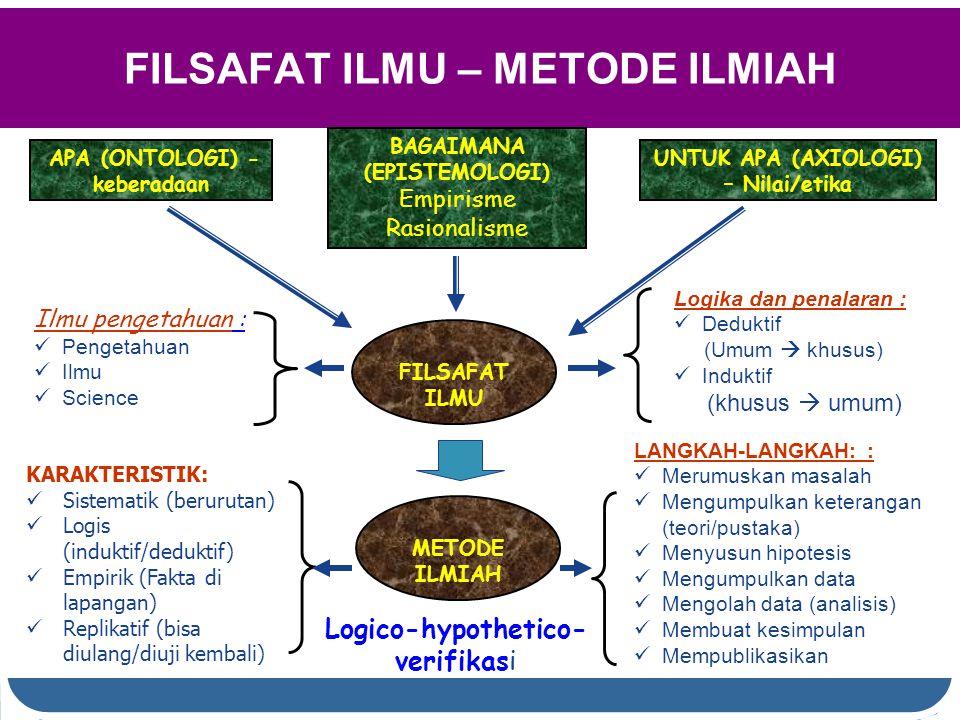 FILSAFAT ILMU – METODE ILMIAH Ilmu pengetahuan : Pengetahuan Ilmu Science METODE ILMIAH APA (ONTOLOGI) - keberadaan UNTUK APA (AXIOLOGI) – Nilai/etika