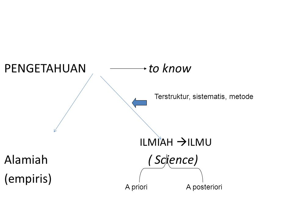 PENGETAHUAN to know ILMIAH  ILMU Alamiah ( Science) (empiris) Terstruktur, sistematis, metode A prioriA posteriori