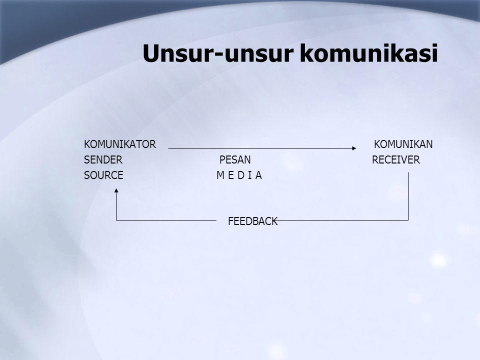 Komunikator Disebut juga dengan sender, source, massager, atau pengirim pesan.