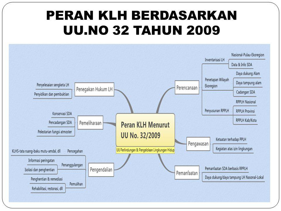 20 PERAN KLH BERDASARKAN UU.NO 32 TAHUN 2009