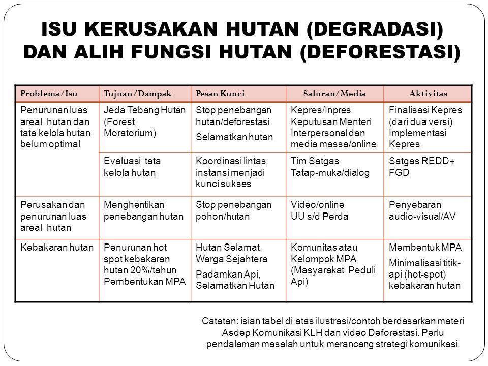 21 Problema/IsuTujuan/DampakPesan KunciSaluran/MediaAktivitas Penurunan luas areal hutan dan tata kelola hutan belum optimal Jeda Tebang Hutan (Forest