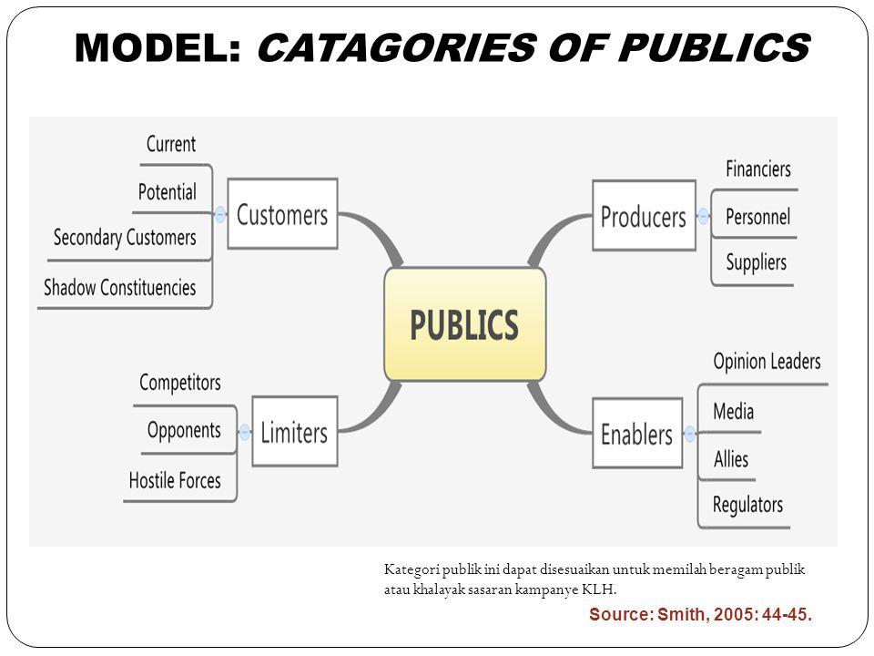 26 Kategori publik ini dapat disesuaikan untuk memilah beragam publik atau khalayak sasaran kampanye KLH. Source: Smith, 2005: 44-45. MODEL: CATAGORIE
