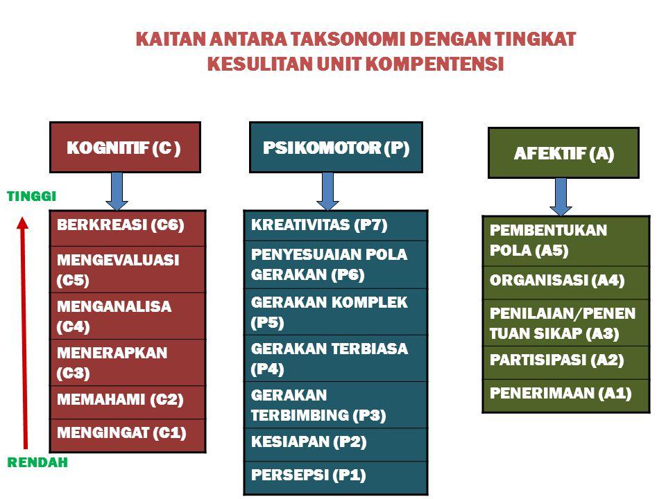 KAITAN ANTARA TAKSONOMI DENGAN TINGKAT KESULITAN UNIT KOMPENTENSI KOGNITIF (C ) BERKREASI (C6) MENGEVALUASI (C5) MENGANALISA (C4) MENERAPKAN (C3) MEMA