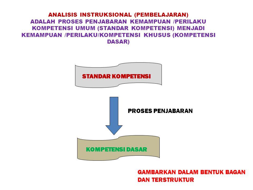 ANALISIS INSTRUKSIONAL (PEMBELAJARAN) ADALAH PROSES PENJABARAN KEMAMPUAN /PERILAKU KOMPETENSI UMUM (STANDAR KOMPETENSI) MENJADI KEMAMPUAN /PERILAKU/KO