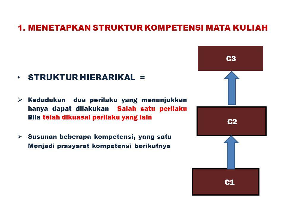1. MENETAPKAN STRUKTUR KOMPETENSI MATA KULIAH STRUKTUR HIERARIKAL =  Kedudukan dua perilaku yang menunjukkan hanya dapat dilakukan Salah satu perilak